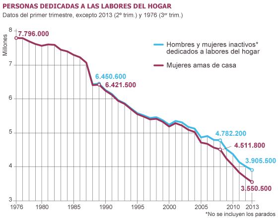 Fuente: Encuesta de Población Activa