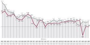 Evolución del salario de los funcionarios y de la inflación.