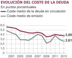 Fuentes: Secretaría General del Tesoro y Política Financiera.