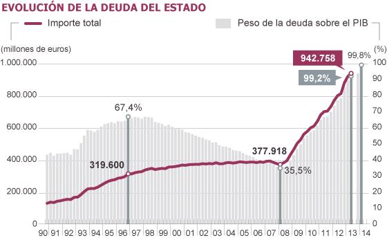 Fuentes: Presupuestos Generales del Estado 2014 y Secretaría General del Tesoro y Política Financiera.