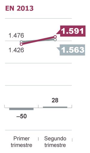 España vuelve a ser un país receptor neto de remesas de emigrantes