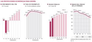 Las coordenadas de España: 0-25-50-100