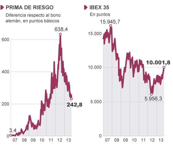 Fuentes: Instituto Nacional de Estadística, Bloomberg y Eurostat.