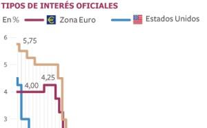 El BCE se adentra en territorio inexplorado
