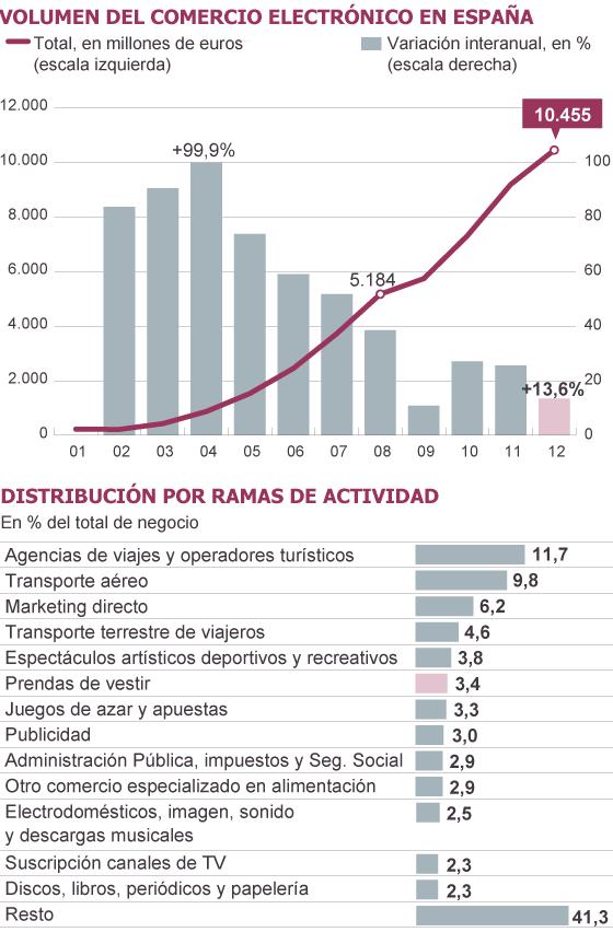 Fuente: Comisión del Mercado de las Telecomunicaciones (CMT).