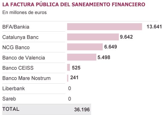 El Estado perderá el grueso del dinero inyectado en el rescate bancario