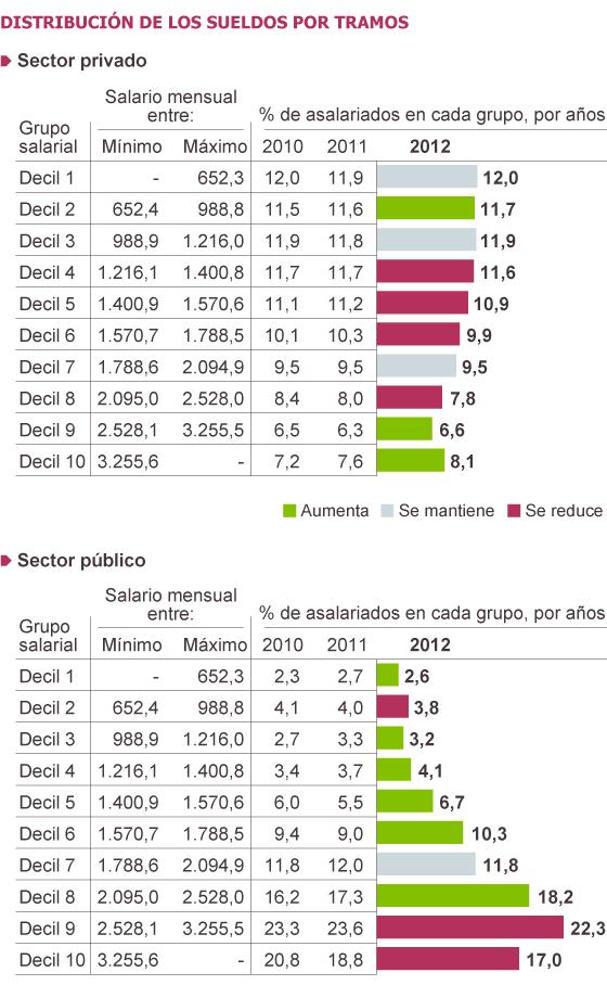 El 57,5% de trabajadores públicos cobra más de 2.095 euros brutos al mes