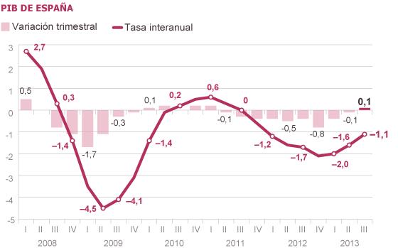 El consumo saca a España de la recesión