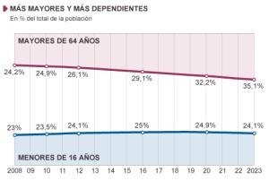 Las canas revolucionan la economía española