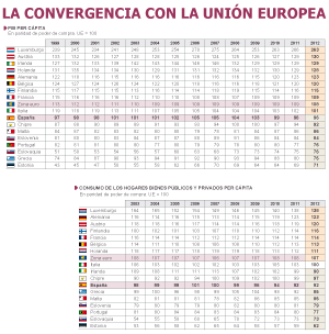 La renta española desanda 14 años