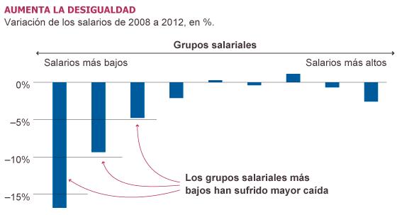 El ajuste salarial se ceba en los estratos de trabajadores peor pagados