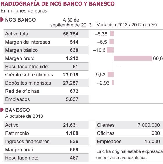 Fuentes: CNMV, NCG Banco y Banesco.