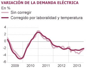 El consumo eléctrico cae al nivel de 2005, pero su precio sube más del 70%