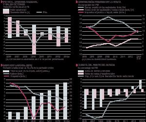 Fuentes: INE y Funcas (previsiones para 2013). Gráficos elaborados por A. Laborda.