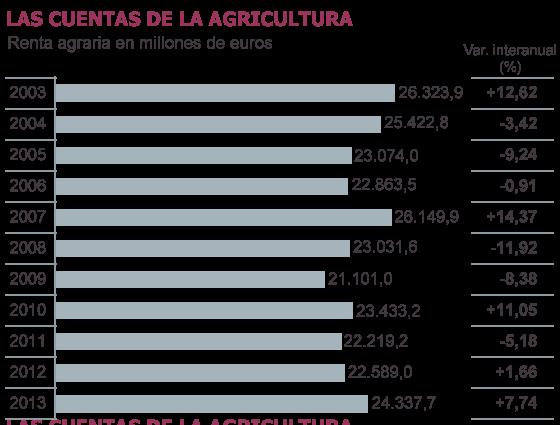 Fuente: Ministerio de Agricultura