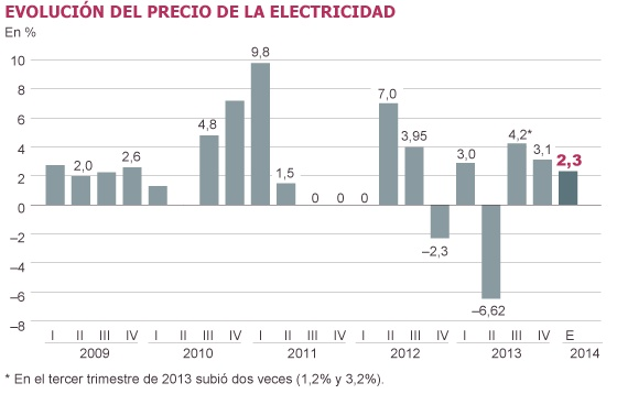 El 'tarifazo' de la luz se modera al 2,3%