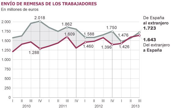Los emigrantes envían a España más dinero que nunca en un trimestre