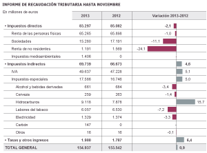 Fuente: Agencia Tributaria