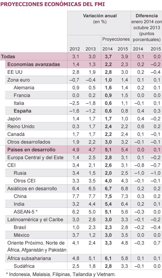 Fuente: FMI.