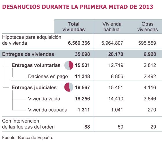Los desahucios se aceleran en la primera mitad de 2013 pese a las protestas sociales