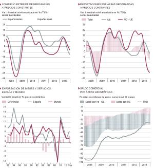 Fuentes: Comisión Europea, FMI, Mº de Economía y Funcas. Gráficos elaborados por A. Laborda.
