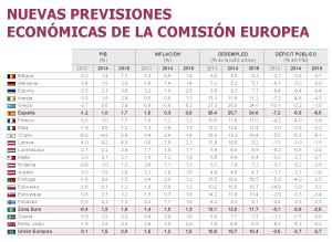 Fuente: Comisión Europea