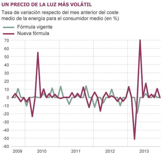 Fuente: Comisión Nacional de los Mercados y la Competencia (CNMC).