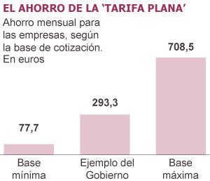 Las empresas podrán aprovechar la 'tarifa plana' sin crear empleo nuevo