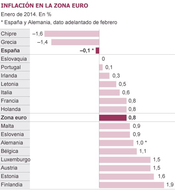 El riesgo de deflación tensiona al BCE