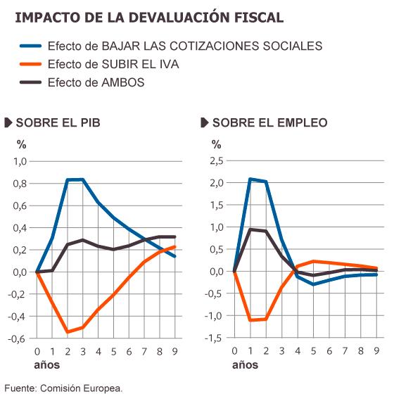 Los expertos de Montoro proponen una devaluación fiscal