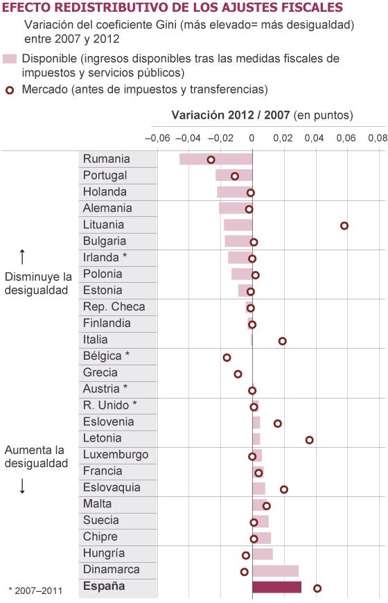 Fuente: Fondo Monetario Internacional con datos de Euromod y Eurostat.