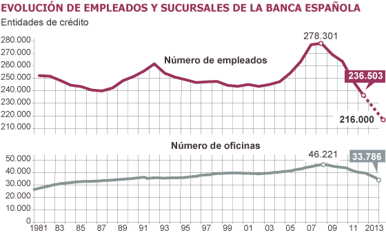 A o r cord de cierres en la banca econom a el pa s for Sucursales banco espana