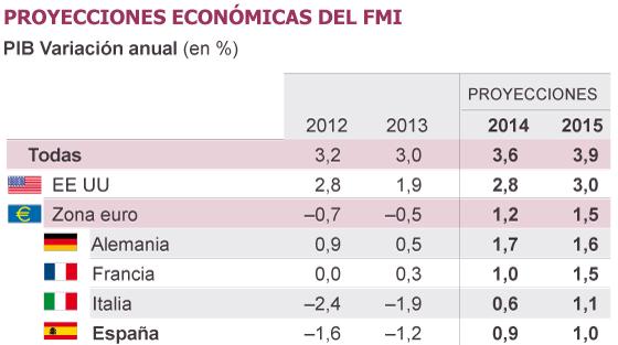 El FMI exige al BCE que actúe contra el riesgo de deflación en la zona euro
