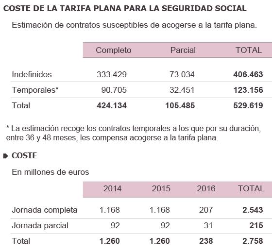 La Seguridad Social dejará de ingresar 2.750 millones por la tarifa plana