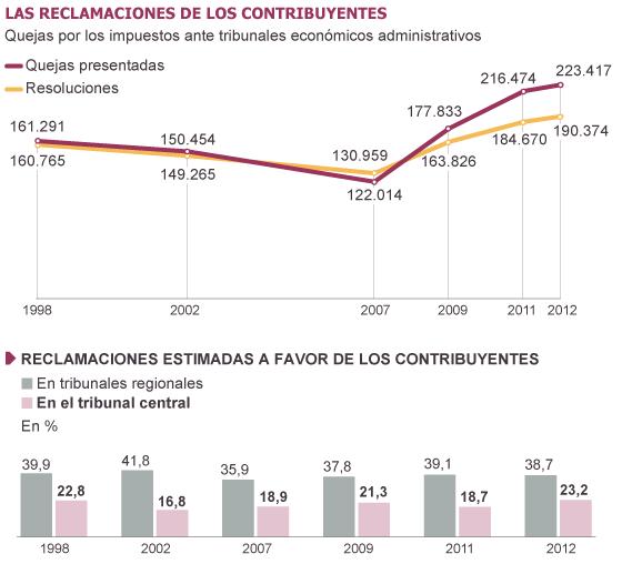 Fuente: Colegio de Gestores Administrativos de Cataluña
