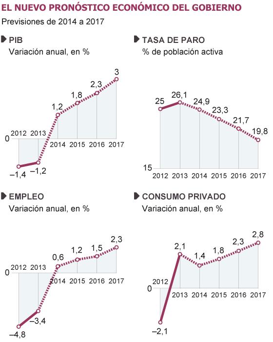 Fuente: Ministerio de Economía y Competitividad.