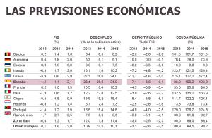 Bruselas augura una recuperación débil y casi sin empleo en España