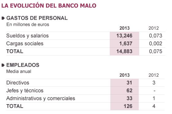El banco malo pagó a sus empleados 105.000 euros de media en 2013