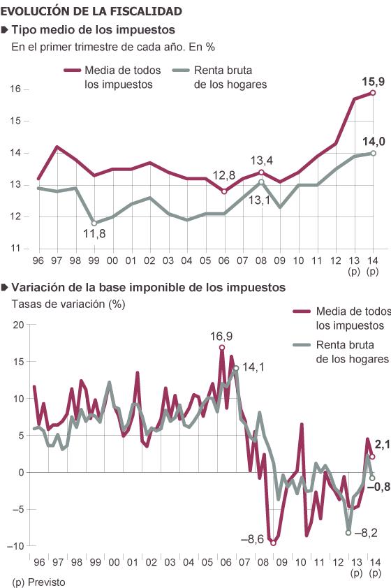 España: Impuestos de patrimonio, renta y sociedades. Presión clasista del capital. 1401643598_181060_1401653297_sumario_normal