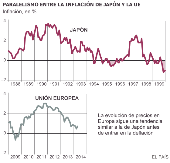 Fuente: Thomson Reuters Datastream.