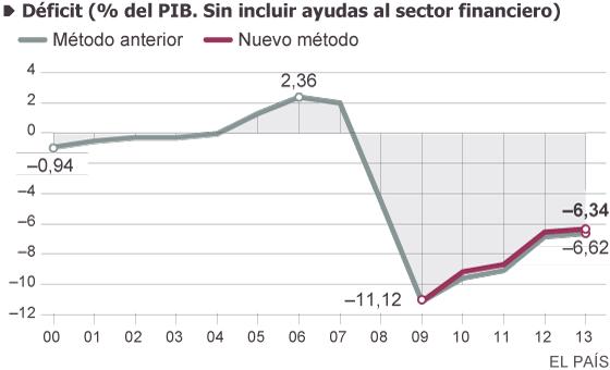 Fuente: INE y elaboración propia (se aplica un aumento del PIB del 4,5% a partir de 2010. No se tienen en cuenta posibles cambios en el volumen de deuda y déficit por el cambio contable al SEC 2010).