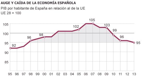 La renta por habitante española retrocede 16 años en comparación con la UE