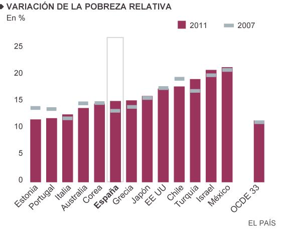 España sufre la crisis más desigual