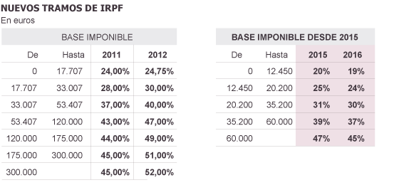 9.000 millones menos en el IRPF y en el impuesto de sociedades