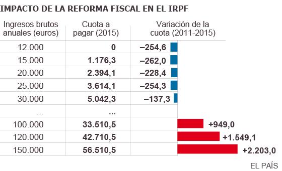 La rebaja del IRPF será de 20 euros al mes en 2015 para rentas medias