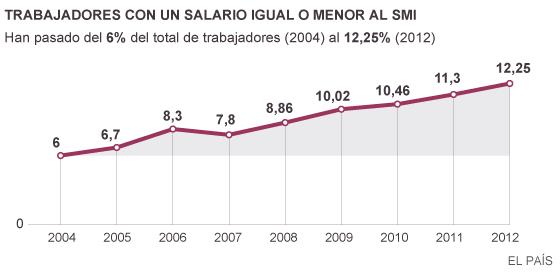 Solo Rumanía y Grecia superan a España en riesgo de pobreza de trabajadores