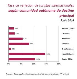 España recibe más turistas que nunca en la primera mitad del año