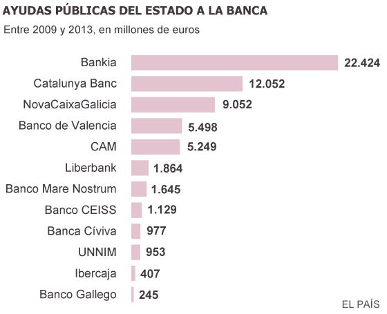 El Estado solo lleva recuperado el 4% de las ayudas directas a la banca