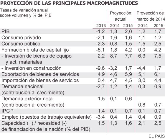 * En el informe de proyecciones de marzo de 2014 no se publicaron las proyecciones del IPC (aunque en su lugar se publicaron las del consumo privado). Fuente: Banco de España e Instituto Nacional de Estadística