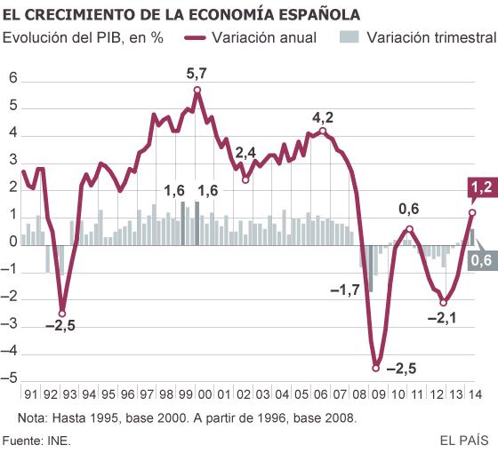 El INE eleva al 0,6% el crecimiento del PIB en el segundo trimestre